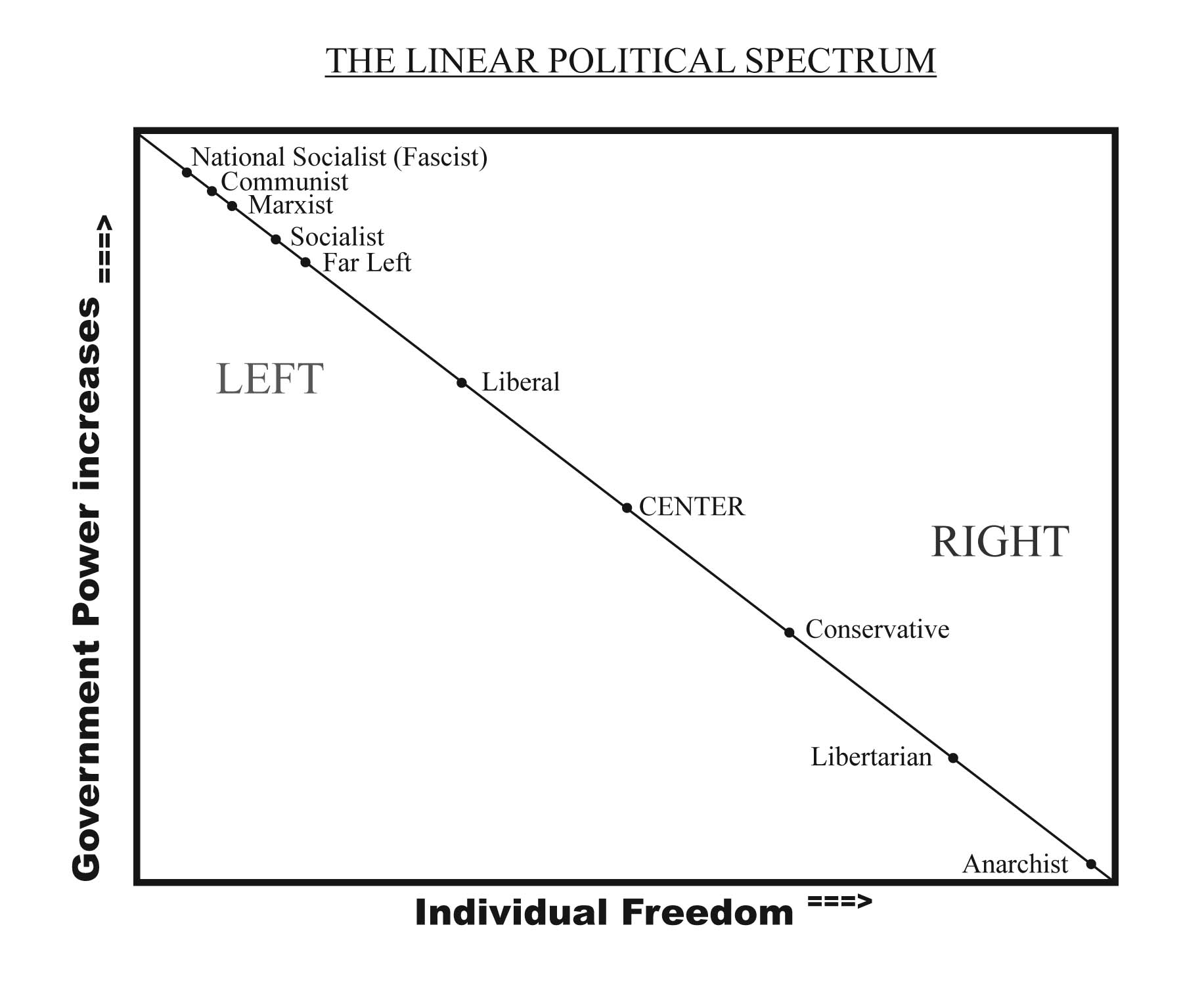 part 2 – the linear political spectrum | the conservative libertarian