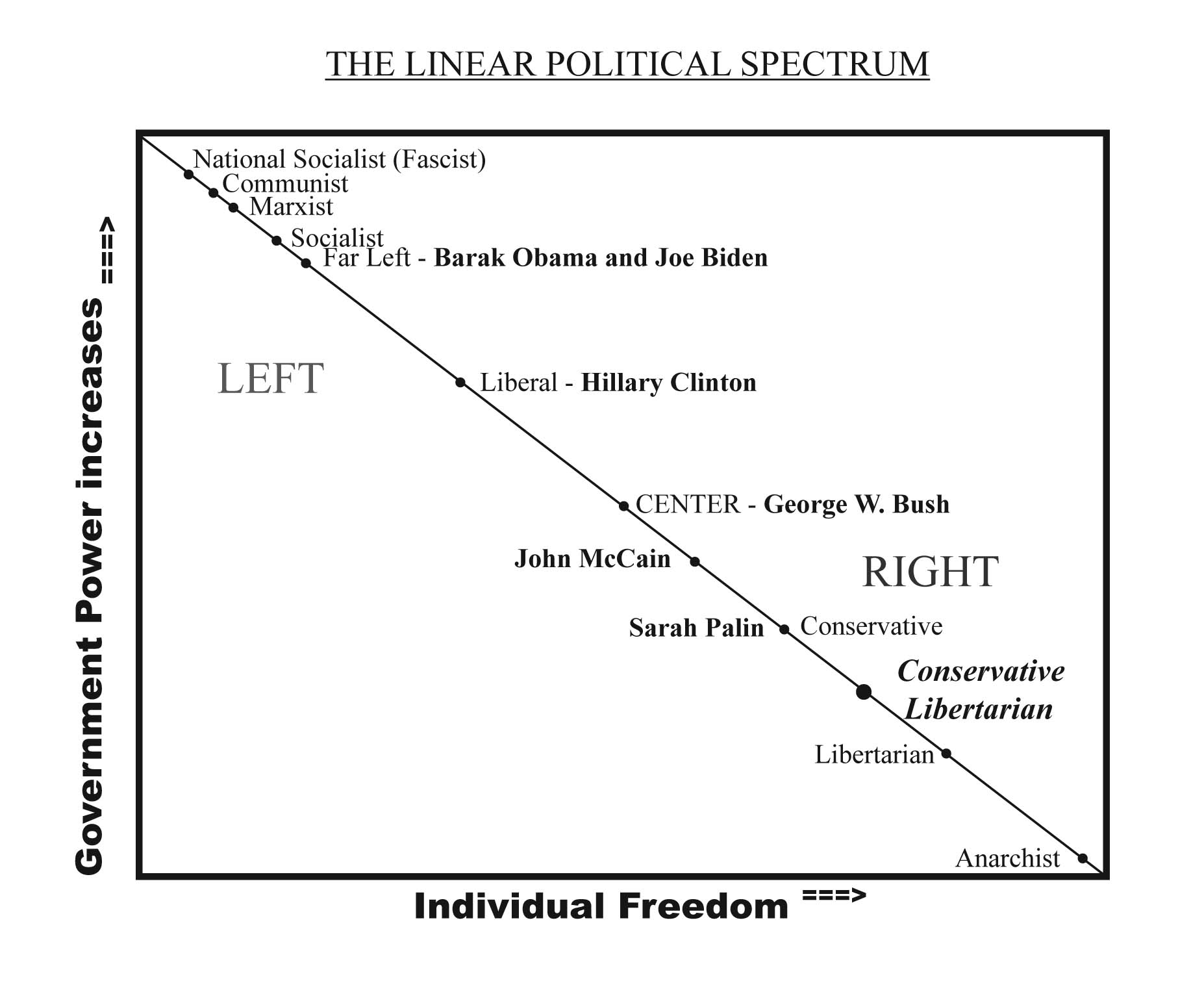 a stark contrast | the conservative libertarian